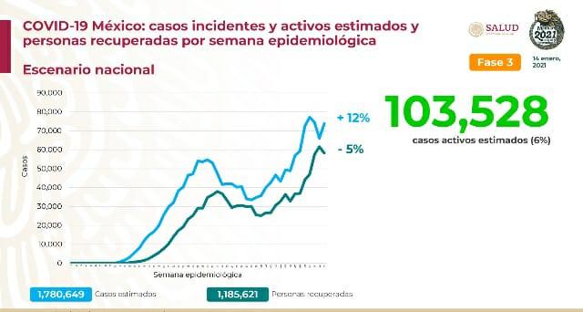 El jueves fallecieron 999 más y México lleva 137 mil 916 muertos por Covid19