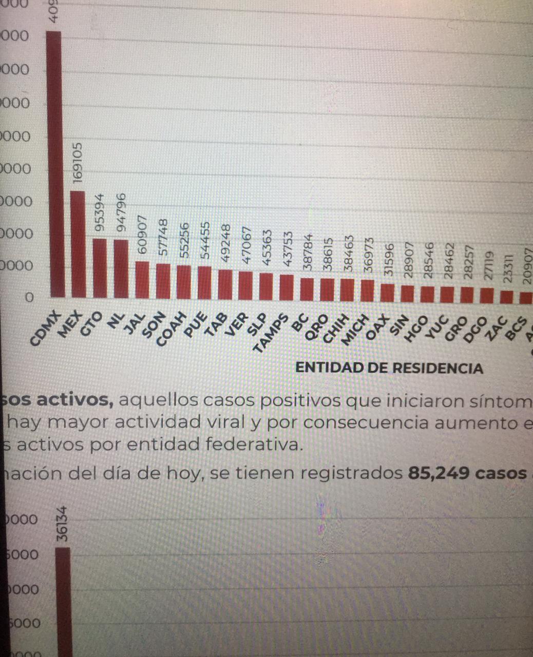 México inicia la semana con 141 mil 248 fallecidos por Coronavirus