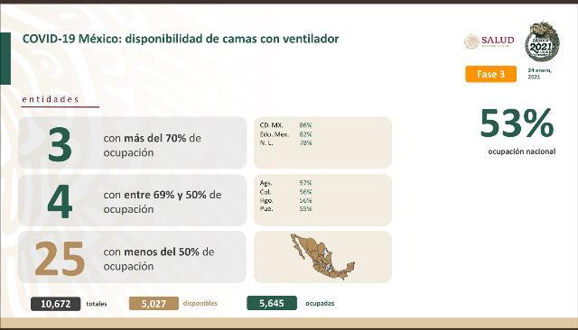 México lleva 149 mil 614 fallecidos y un millón 763 mil 219 contagios de Covid19