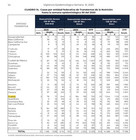 En Puebla se detectaron más de 2 mil casos de desnutrición en 11 meses y medio: Salud