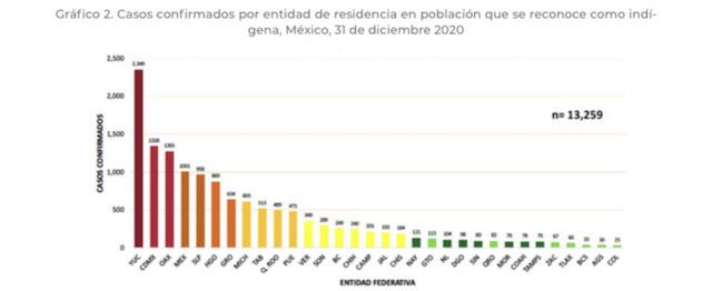 En Puebla se han contagiado de coronavirus 475 indígenas