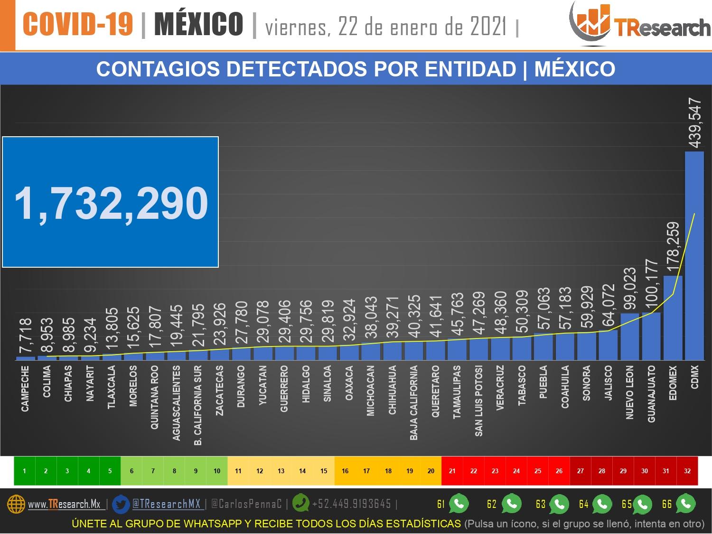 México llegó a 147 mil 614 muertes y un millón 732 mil 290 contagios de Covid19