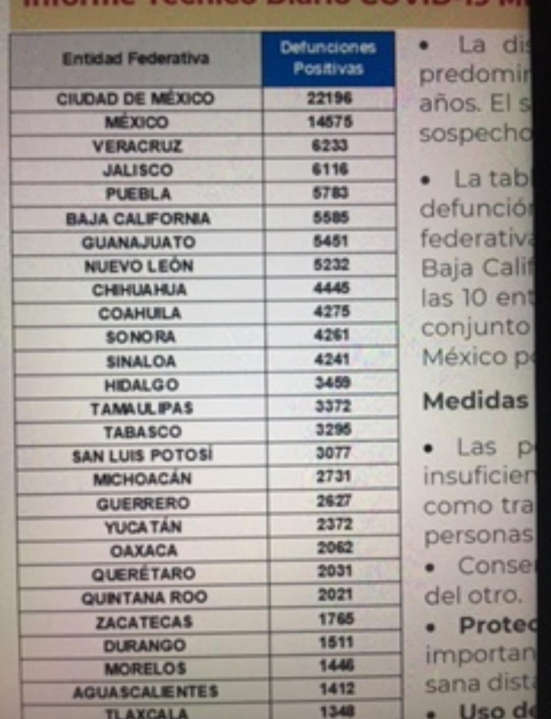 México comienza la semana con 127 mil 757 decesos por covid-19
