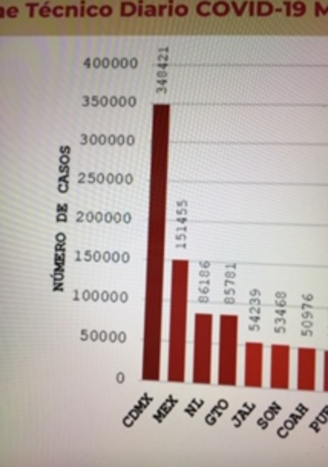 México llega a los 129 mil 987 muertos por covid-19