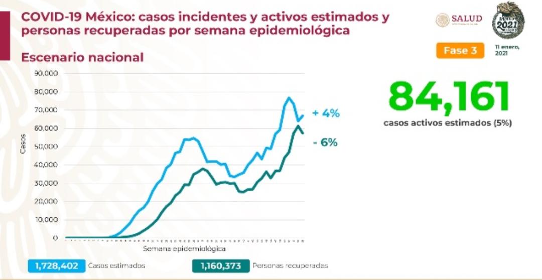 Comienza la semana México con 134 mil 368 decesos por covid-19