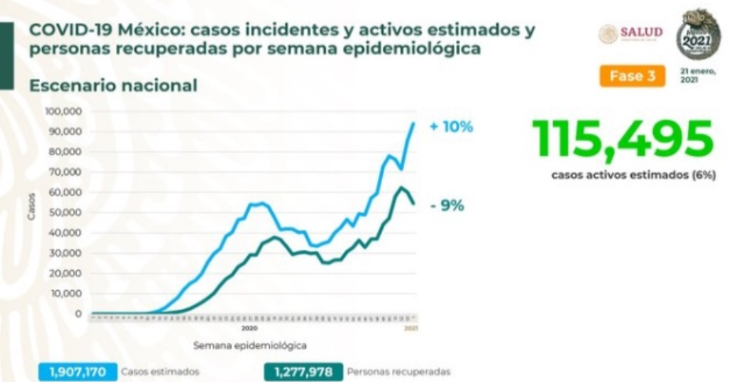 Parte de Guerra nacional viernes 22: México llega a los 146 mil 174 decesos por covid-19