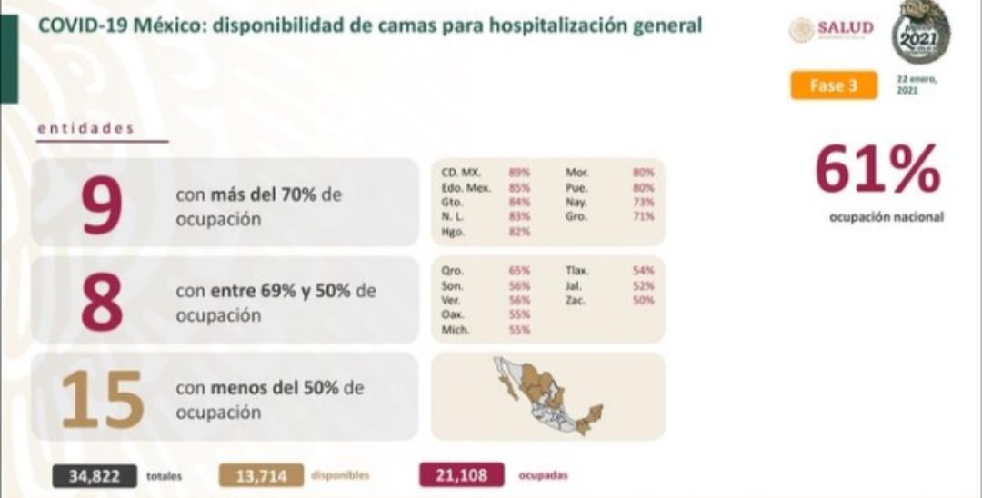 México cerró la semana con 147 mil 614 decesos por covid-19