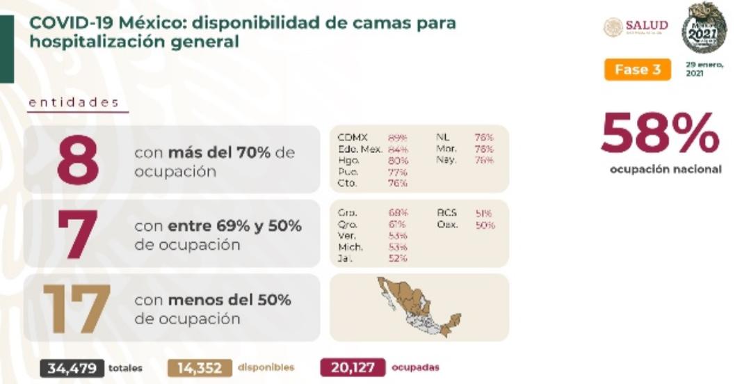 México cierra la semana con 156 mil 579 decesos por covid-19