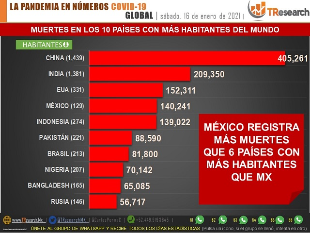 Hoy México llegó a 140 mil fallecidos y acumuló 20 mil contagios más