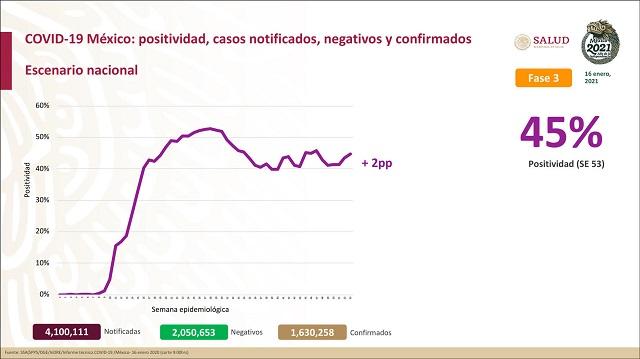 Se confirman en México 20 mil 523 contagios nuevos de coronavirus
