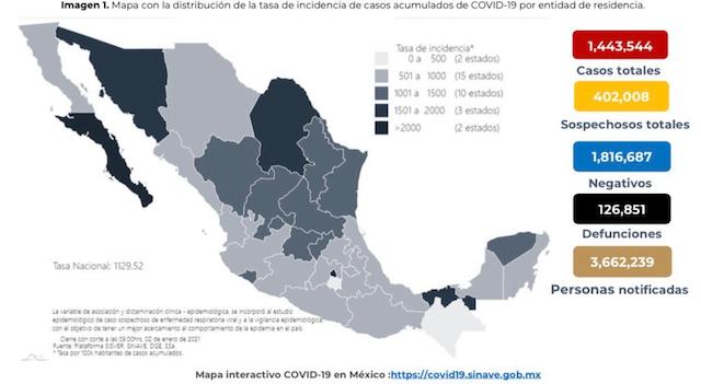 México confirma un millón 437 mil 185 casos y 126 mil 507 defunciones totales por COVID-19