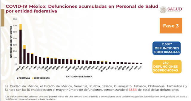 Puebla, sexto lugar nacional con más casos activos de coronavirus