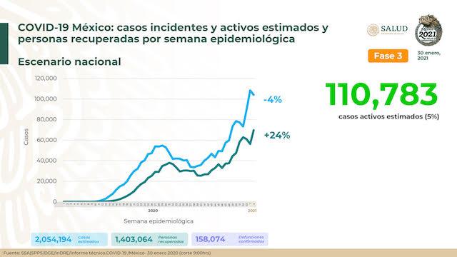 Se confirman en México 15 mil 337 contagios nuevos de coronavirus