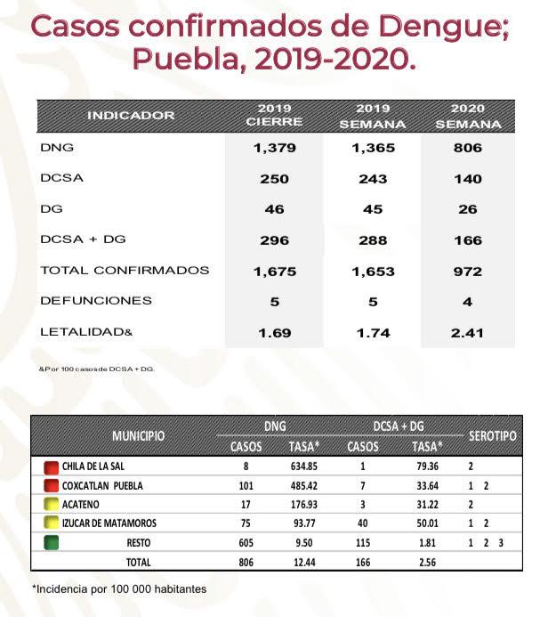 Puebla, octavo lugar del país con más casos de dengue confirmados en 2020