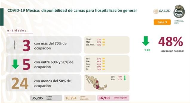 Parte de Guerra nacional jueves 11: México lleva 169 mil 760 decesos por covid-19 y se acerca a los 2 millones de enfermos