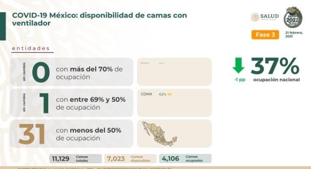 Parte de Guerra nacional lunes 22: México lleva 180 mil 107 decesos y 2 millones 41 mil 380 contagios de covid-19