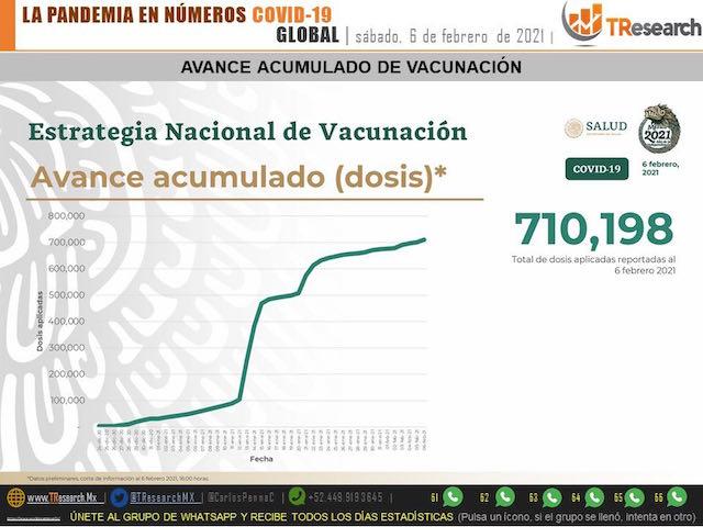 México acumula 165 mil 786 muertos por Covid19