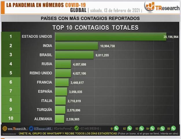 México llega a 173 mil 771 fallecidos por Covid19