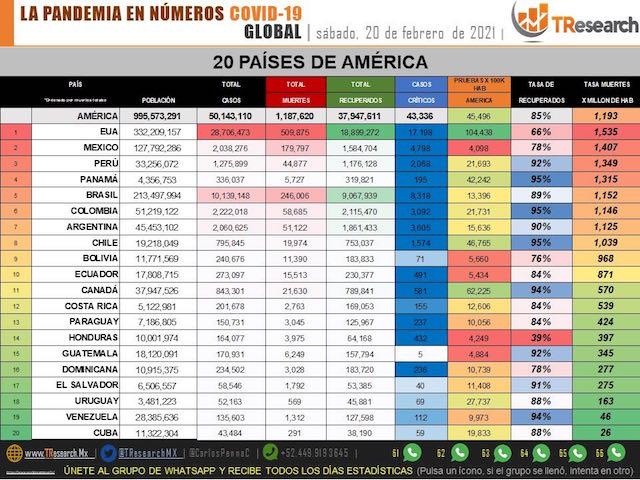 México se mantiene entre los 3 países del mundo con más defunciones diarias por Covid19