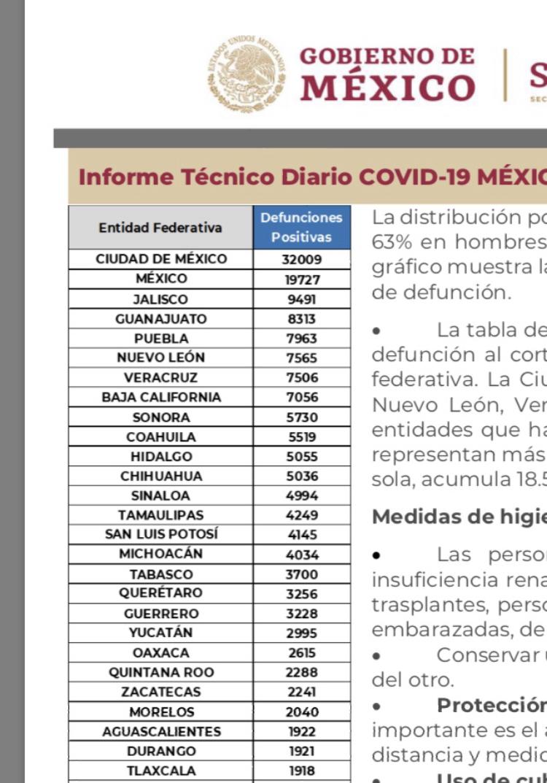 México lleva 172 mil 557 decesos por covid-19; Puebla regresa a semáforo naranja