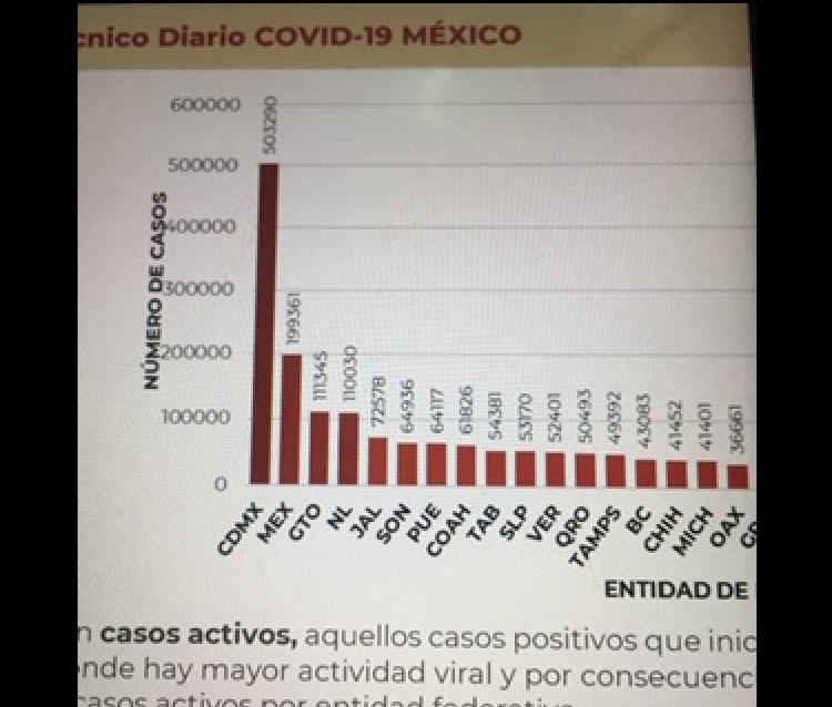 México acumula 166 mil 731 decesos por covid-19