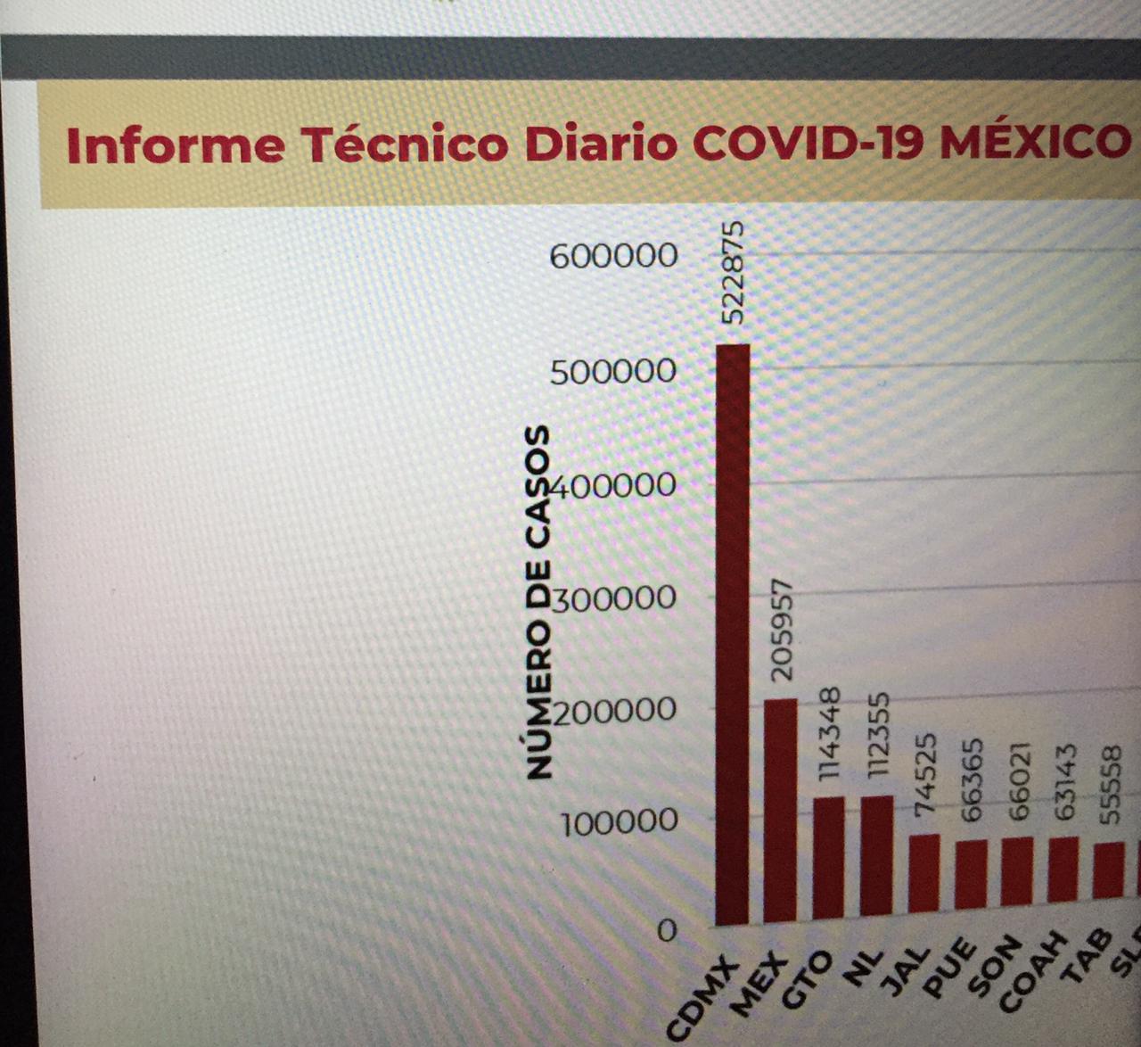 Parte de Guerra nacional lunes 15: México iniciará la semana con 174 mil 207 fallecidos y un millón 992 mil 794 contagios de Covid19
