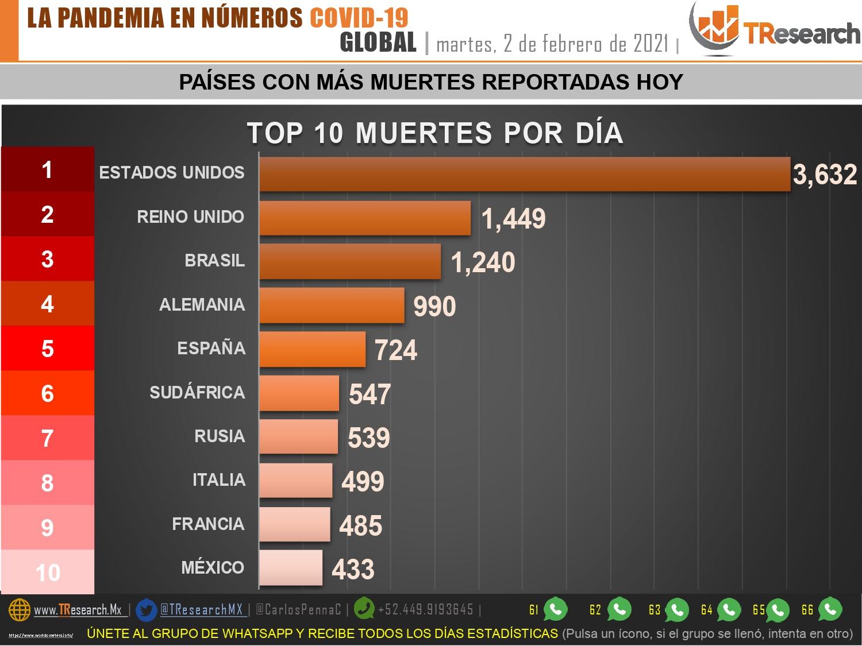 México sumó 433 fallecidos más de Coronavirus