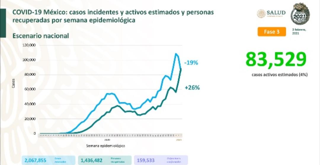 Parte de Guerra nacional miércoles 3: México lleva 159 mil 533 decesos y un millón 874 mil casos de covid-19