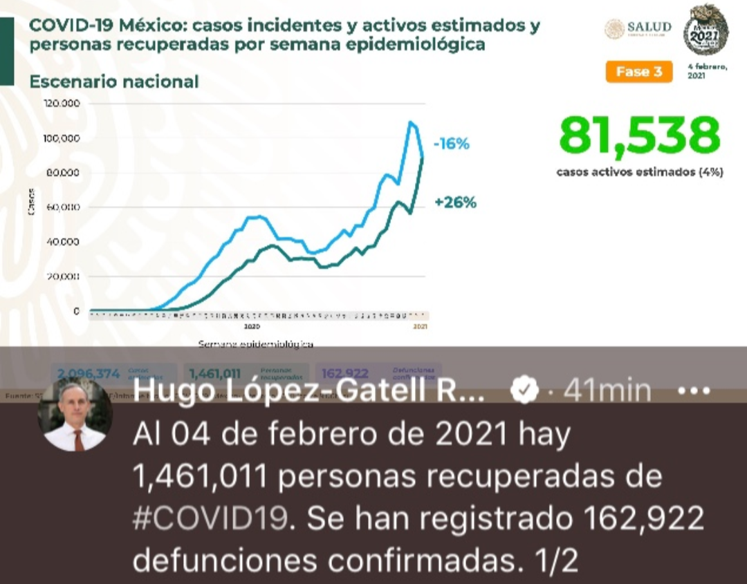 Parte de Guerra nacional viernes 5: Llega México a los 162 mil 922 decesos y casi un millón 900 mil casos de covid-19