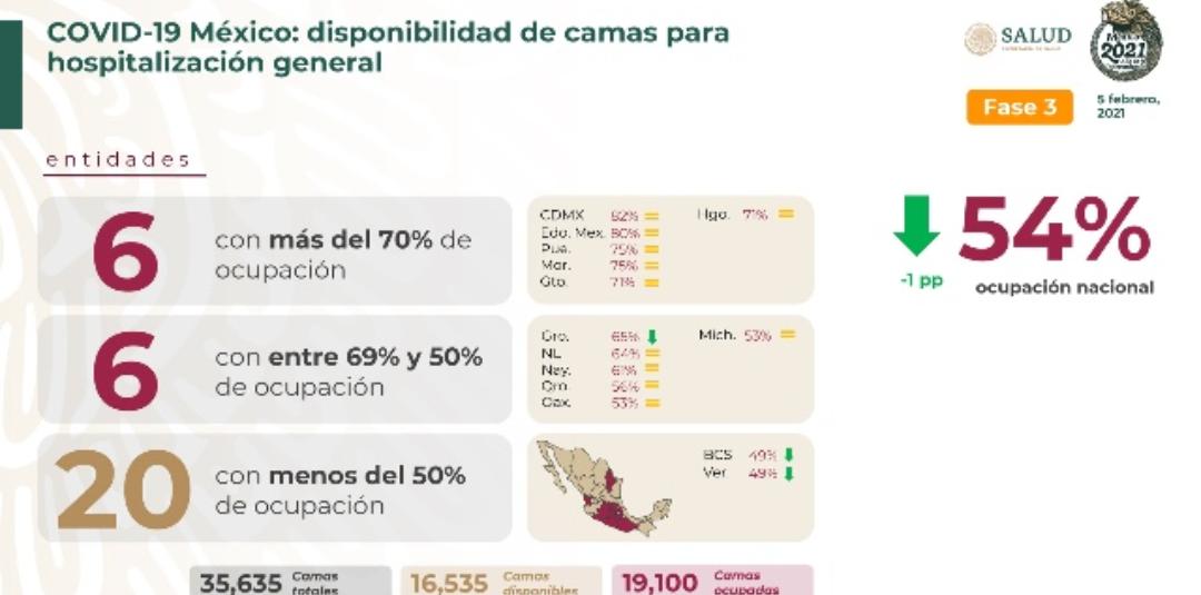 México cerró la semana con 164 mil 290 decesos y un millón 912 mil contagios de covid-19