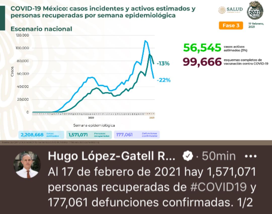 Parte de Guerra nacional jueves 18: México acumula 177 mil 61 decesos por covid-19