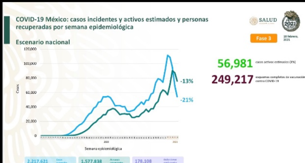 México llega a los 178 mil 108 muertos por covid-19
