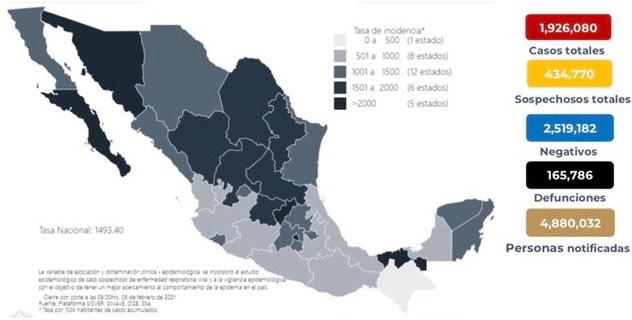 Se confirman en México 13 mil 209 contagios nuevos de coronavirus