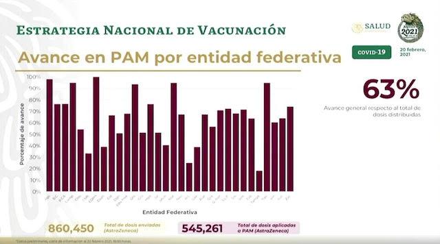 Puebla y Tlaxcala, entre los estados con más de dosis aplicadas anticovid, la segunda llegó al 100%