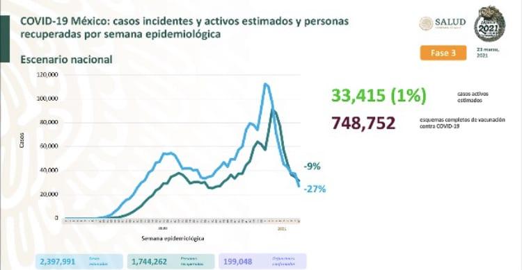 Parte de Guerra nacional miércoles 24: México llega a 199 mil 48 fallecimientos por covid-19