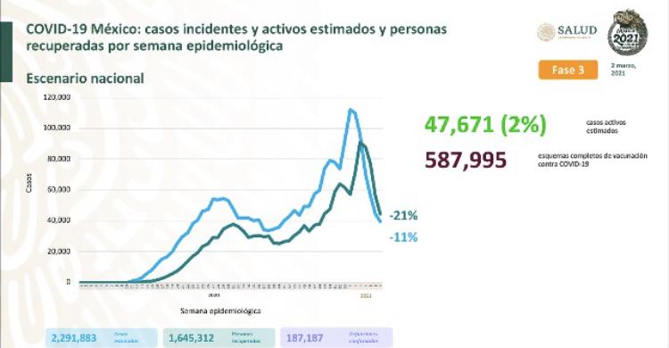 México acumula 187 mil 187 decesos por covid-19