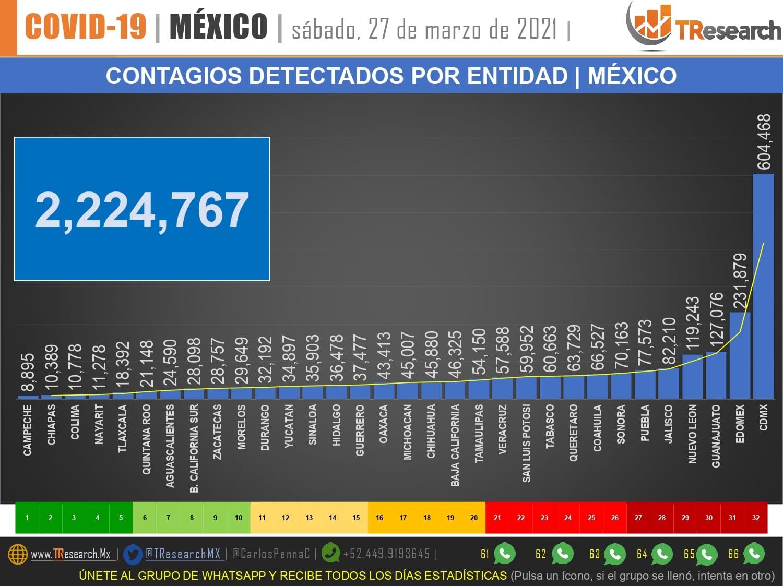 Ayer México salió del listado de países con más defunciones por Covid19 en el día