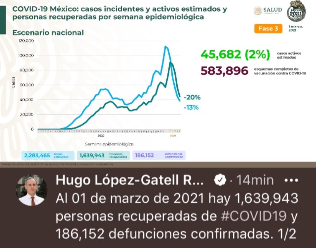 México arrancó el mes de marzo con 186 mil 152 decesos por covid-19