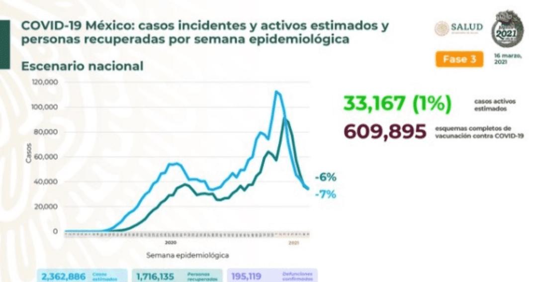 Parte de Guerra nacional miércoles 17: México acumula 195 mil 119 decesos por covid-19