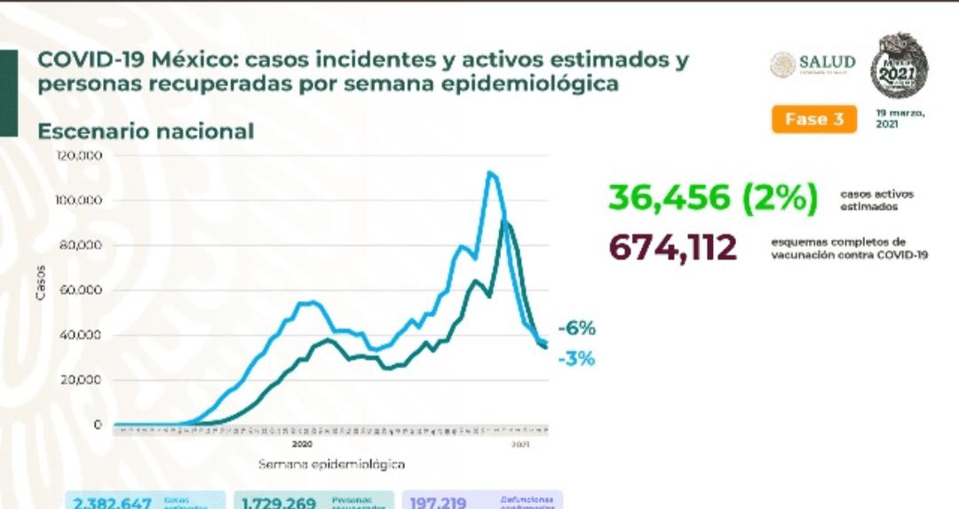 Parte de Guerra nacional sábado 20: México ya lleva 197 mil 219 fallecimientos por covid-19