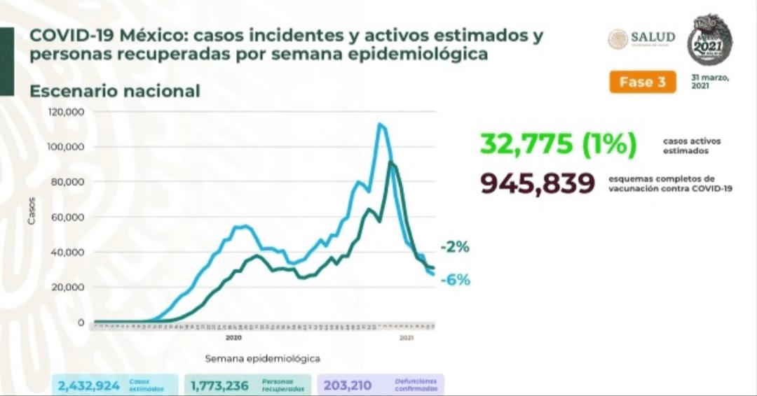 Parte de Guerra nacional: México cierra marzo con 203 mil 210 decesos por covid-19