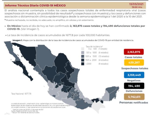 Se confirman en México 6 mil 104 contagios nuevos de coronavirus