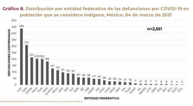Puebla entre los nueve estados con más indígenas contagiados de coronavirus