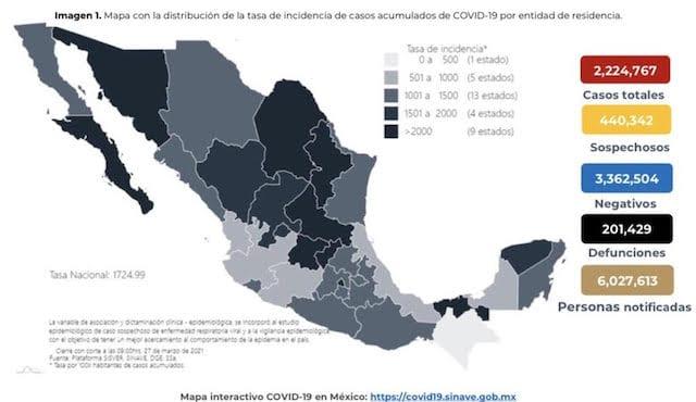 Se confirman en México 4 mil 913 contagios nuevos de coronavirus