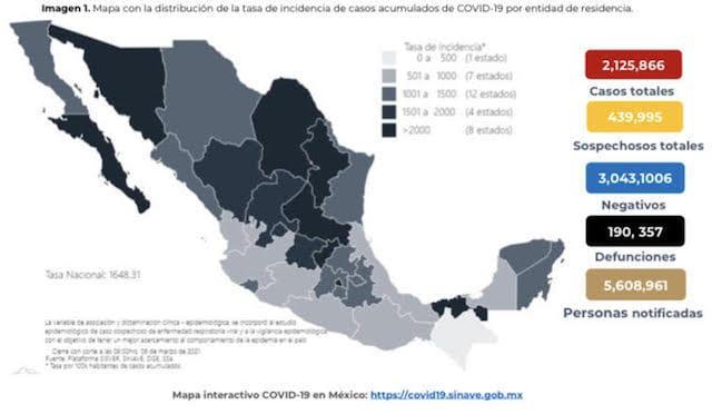 Se confirman en México 6 mil 561 contagios nuevos de coronavirus