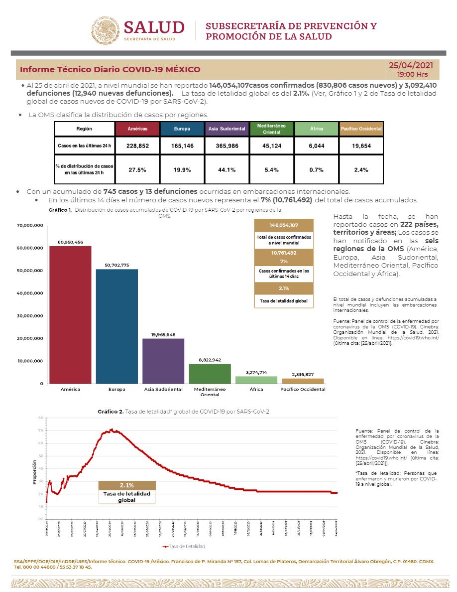 Parte de Guerra nacional domingo 25: En México se han confirmado 2 millones 328 mil 391 casos y 214,947 defunciones por COVID-19.