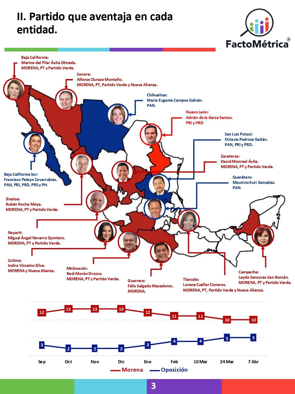 Morena aventaja en 11 de los 15 estados donde habrá elecciones a gobernador: Factométrica