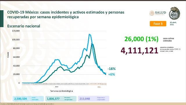 Parte de Guerra nacional miércoles 21: México acumula 213 mil 48 decesos por covid-19
