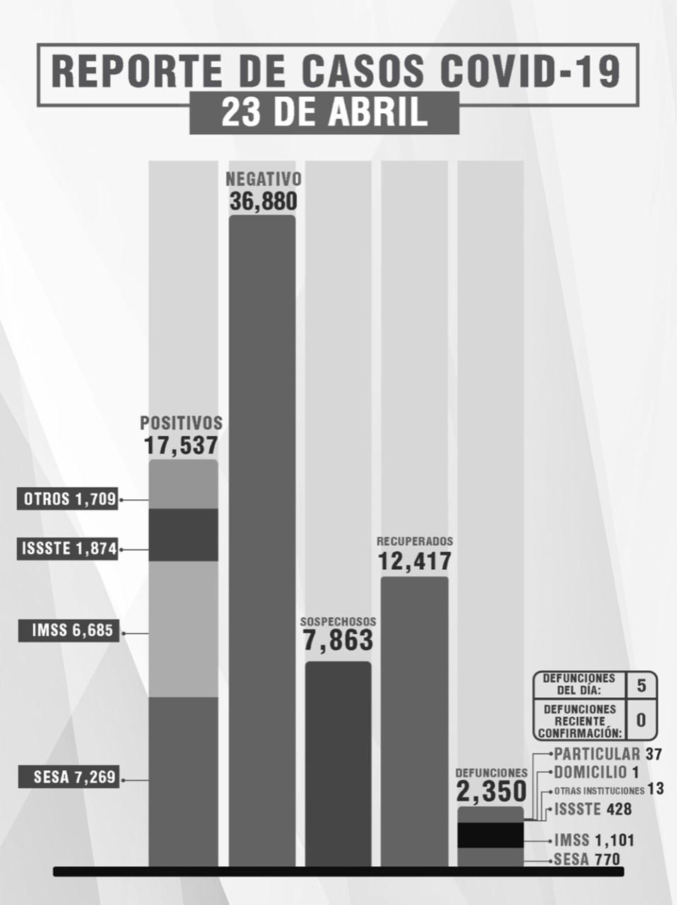 Parte de Guerra Tlaxcala sábado 24: El estado suma 2 mil 350 muertos, 17 mil 537 contagios y 12 mil 417 recuperados de Covid