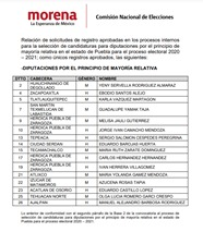Morena publica su lista de candidatos a presidentes municipales y diputados